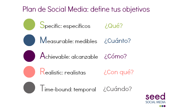 Establece los objetivos de tu Plan de Social Media #marketing