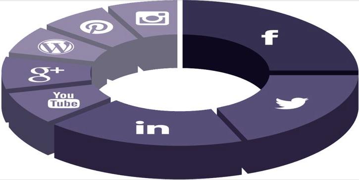 Recursos y herramientas para tu Plan de Social Media