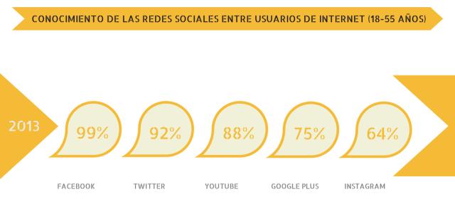 Conocimiento de las redes sociales #redessociales