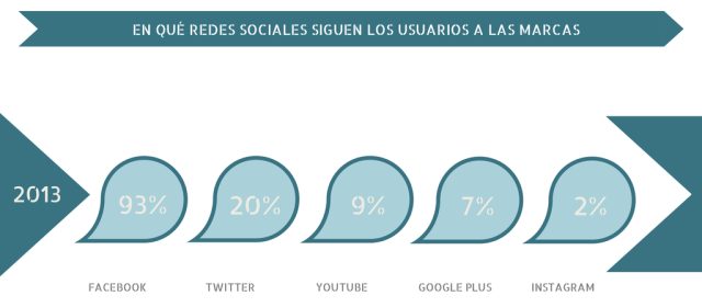 En qué redes sociales siguen los usuarios a las marcas