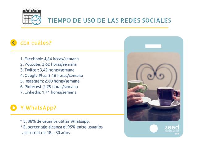 Tiempo de uso de la redes sociales en España #redessociales