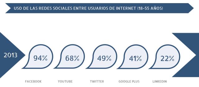 Uso de las redes sociales en España #redessociales